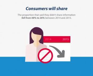 Consumer will share data