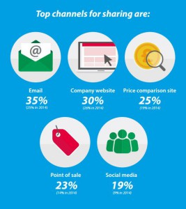 Top channels for sharing