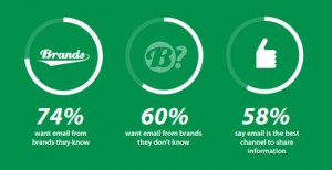 60% of people want emails from brands they don't know